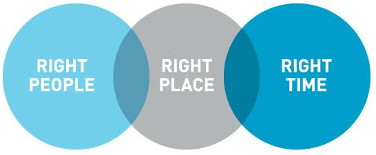 """the right place at the right """"i am in the right place, at the right time, doing the right thing"""" ― louise l hay  read more quotes from louise l hay share this quote: facebook icon."""